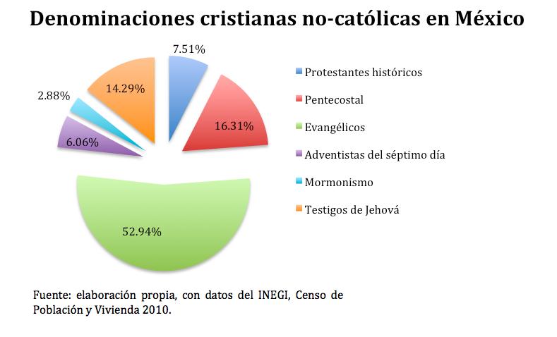 Protestantismo en México