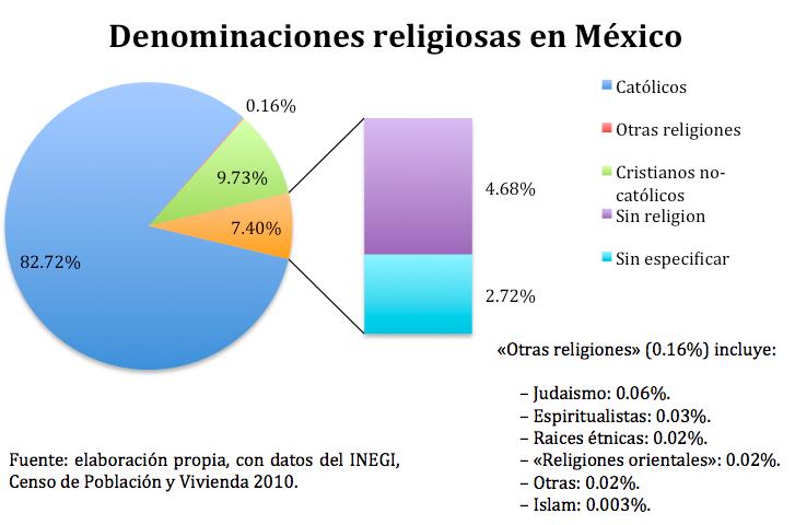Religión en México